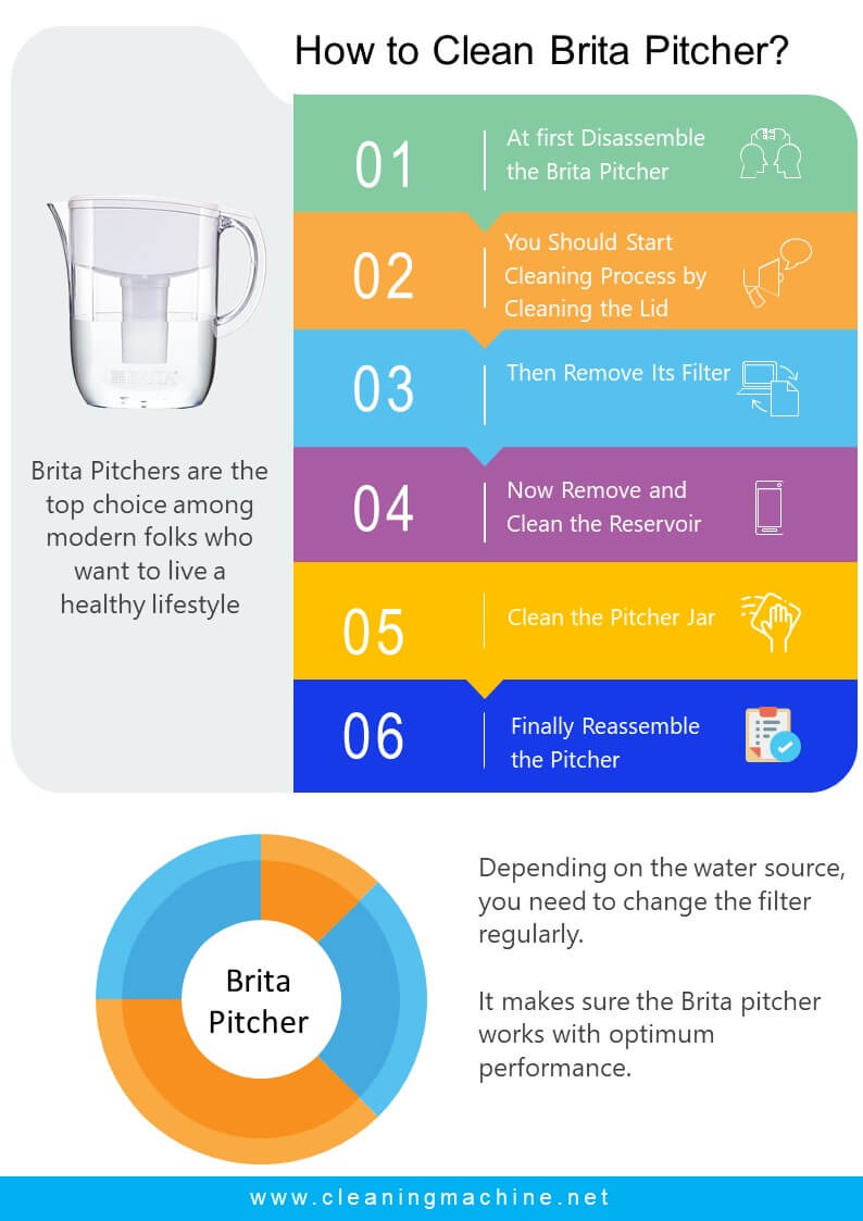 Clean Brita Pitcher Infographic